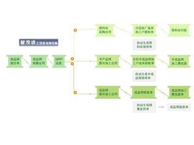 管家婆 生产管理软件丝网行业 应用管家婆工贸丝网版后,生产过程中原料丝的领用消耗都有单据可查,极大得控制了材料浪费。通过丝网版特有的进货自动生成委外领料,完工自动生成销售等功能,不仅帮助企业有效的管控了生产中各个环节的材料耗用和结存情况,还能直观的了解各个环节的进度。特别是通过销售订单利润表,能够迅速的查看各个订单的费用、成本和利润情况,帮助和兴控制成本,扩大利润。