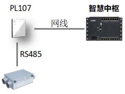 H3C PL107 新�L�f小弟作为搭档�h解�器  功能:RS485�DIP 供�方式:POE供�