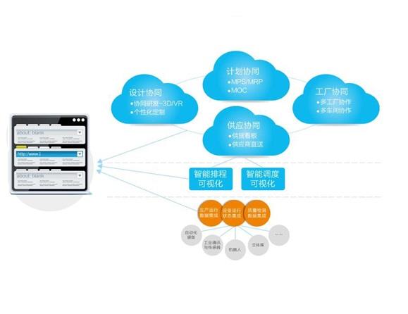 """金蝶EAS智能制造解决方案 金蝶 EAS 智能制造产品面向大型装备制造行业,基于""""互联企业、互联工厂、互联装 备""""的理念进行产品设计,主要围绕产品数字化、过程数字化、资源数字化三个方面进行"""