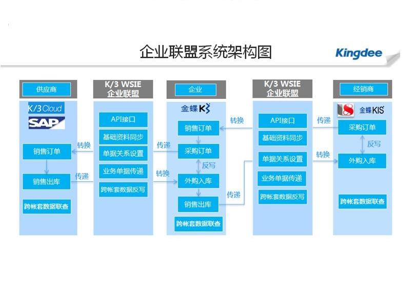 金蝶K3 WISE 一体化供应链 让企业可以自动接收来自于业务伙伴不同系统的基础资料及业务单据,减少重复劳动,提升工作效率;使得企业与上下游的业务伙伴紧密结合在一起,形成有效的供应链生态圈。