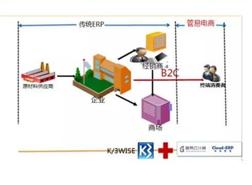 金蝶K/3 WISE管易电商管理解决方案 为传统企业打造灵活、高效、智能、稳定的管理平台来帮助企业实现线上线下一体化的管理,并且提高电商管理效率,提高经营效益,就是K/3 WISE+管易电商管理,ERP中直接对接管易电商管理,原有ERP功能支撑线下业务,管易支撑线上业务。