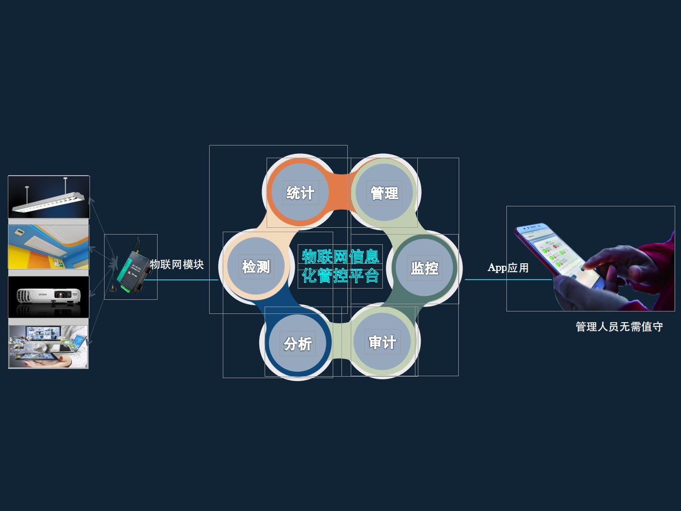 智能物聯網信息管理平臺-APP