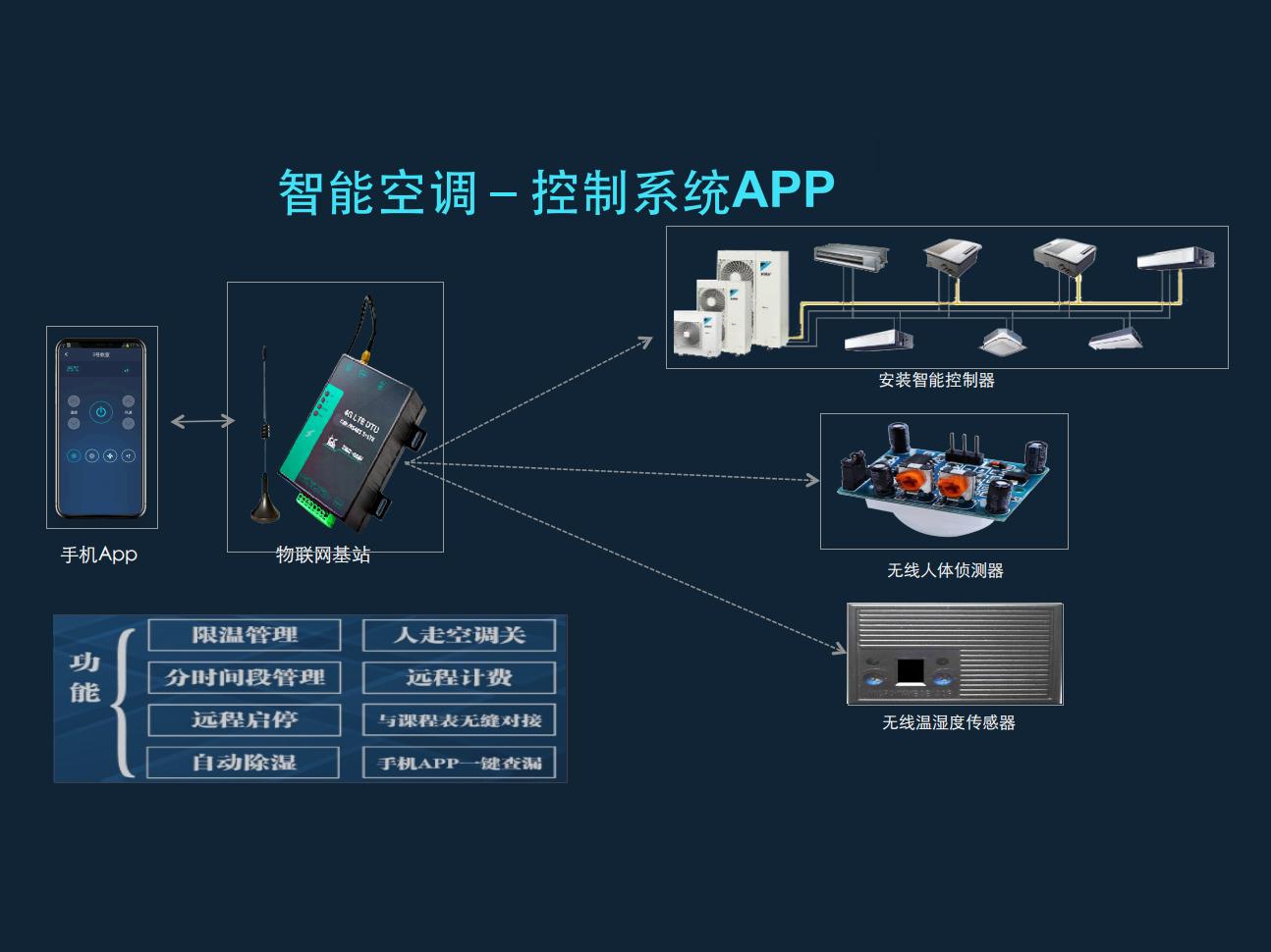 智能空調 控制系統APPA