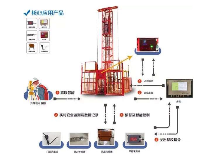 升降机安全监控系统