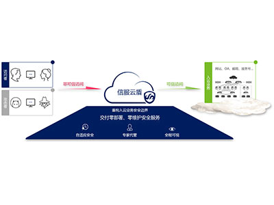信服云盾(云防护服务) 融合评估、防护、监测和响应四大模块,帮助用户代管业务安全问题