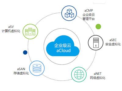 深信服企业级云 以业务为中心、超融合构建的企业级云计算平台