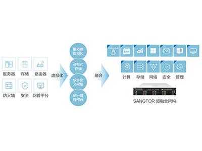 深信服 超融合一体机 深信服超融合一体机是一套基于融合架构的IT基础设施新平台,它将服务器虚拟化、分布式存储、软件定义的网络与安全等业界前沿技术融合到一台x86服务器中,并通过统一管理平台实现IT资源的可视化管理,帮助用户打造极简、稳定、高性能的IT基础新架构。