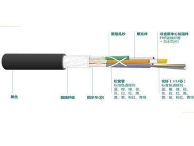 厚德纜勝  室內外通用光纜 ◎同時具有室內光纜的阻燃性能以及室外光纜的阻水性能◎松套型室內外通用光纜,具有良好的耐水解性能和較高的強度,剝纖快速方便◎護套層為低煙無鹵材料, 具有良好的機械性能和溫度特性,易彎曲、阻燃◎護套與松套管之間有多股玻璃纖維及阻水紗,防鼠咬、阻水◎直徑小、重量輕、容易敷設◎能夠提供較長的交貨長度機械特性