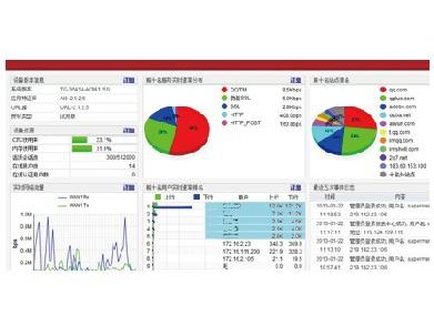 天融信上网行为管理系统 具有防止非法信息传播、敏感信息泄漏,实时监控、日志追溯,网络资源管理,还具有强大的用户管理、报表统计分析功能