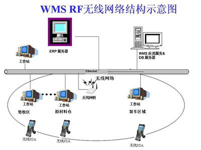 wms 仓储管理系统